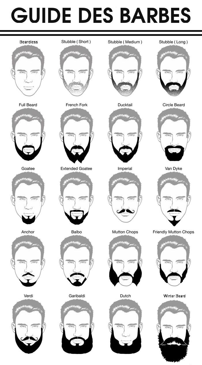 differente taille de barbe